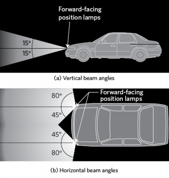forward-facing position lmap beam angles