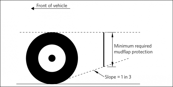 Size and position of mudguards for the rear wheels of a vehicle Size and position of mudguards for the rear wheels of a vehicle